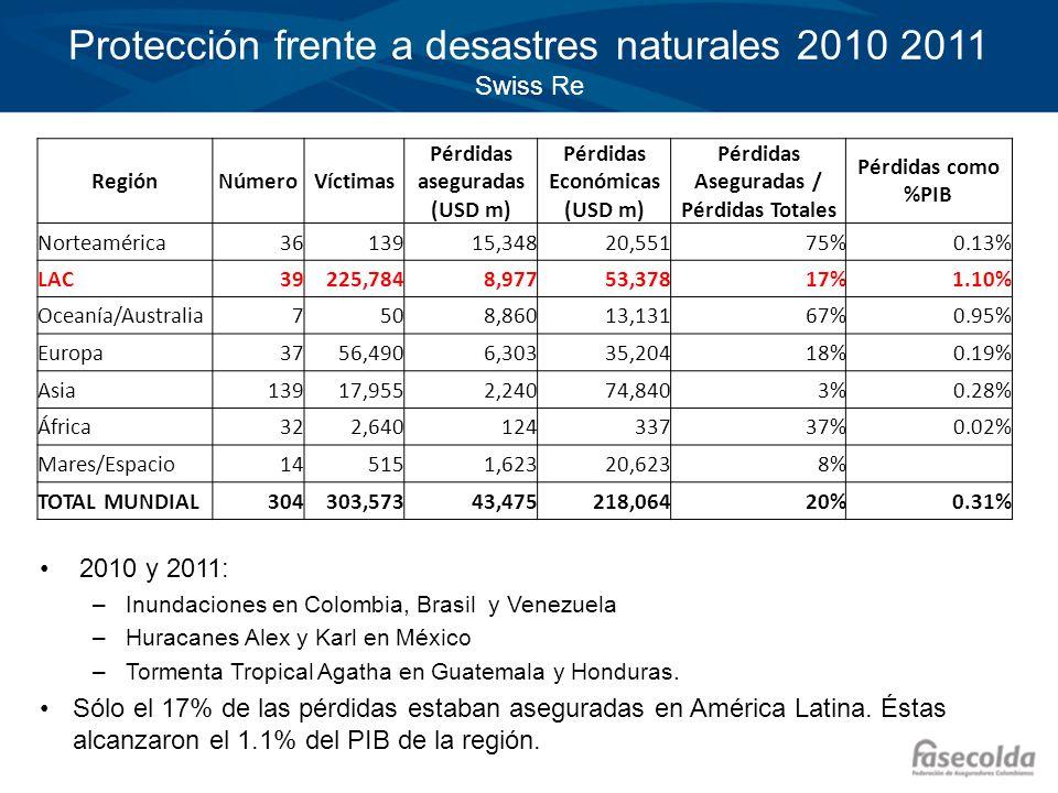 Protección frente a desastres naturales 2010 2011 Swiss Re RegiónNúmeroVíctimas Pérdidas aseguradas (USD m) Pérdidas Económicas (USD m) Pérdidas Asegu