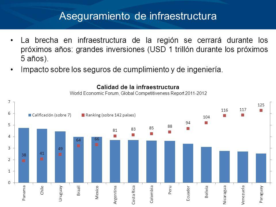 Aseguramiento de infraestructura La brecha en infraestructura de la región se cerrará durante los próximos años: grandes inversiones (USD 1 trillón du