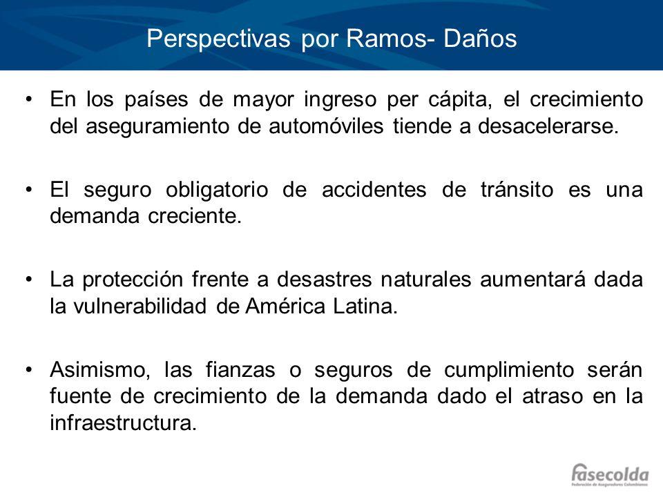 Perspectivas por Ramos- Daños En los países de mayor ingreso per cápita, el crecimiento del aseguramiento de automóviles tiende a desacelerarse. El se