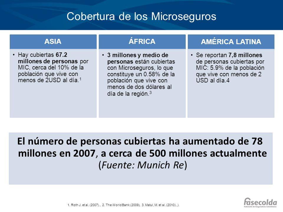 Cobertura de los Microseguros 1. Roth J. et al. (2007)., 2. The World Bank.(2009), 3. Matul, M. et al. (2010).,). ASIA Hay cubiertas 67.2 millones de
