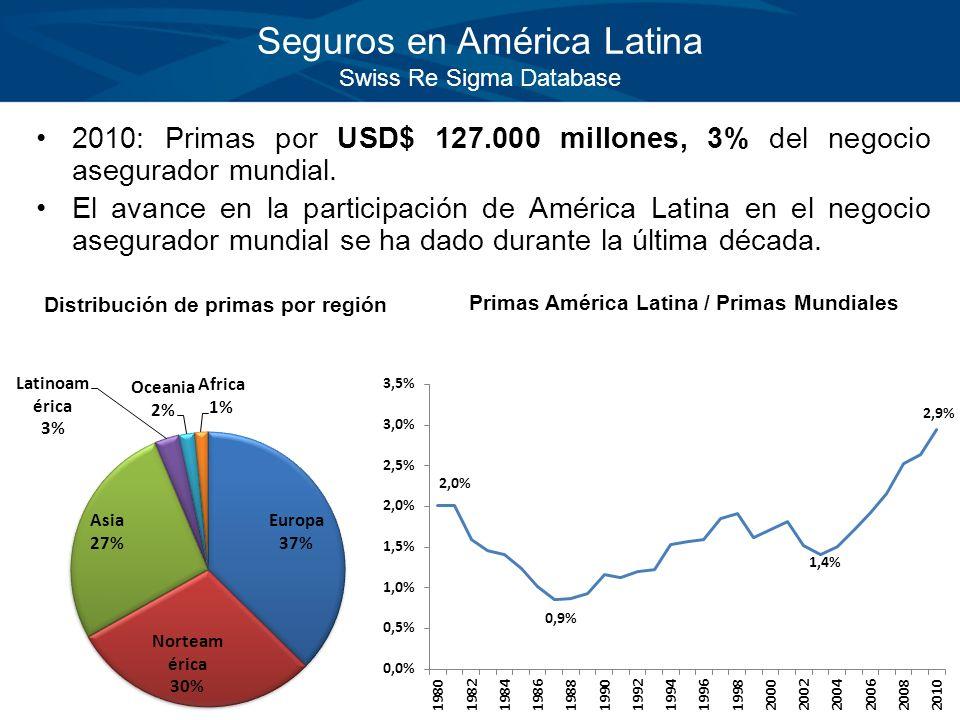 Seguros en América Latina Swiss Re Sigma Database 2010: Primas por USD$ 127.000 millones, 3% del negocio asegurador mundial. El avance en la participa