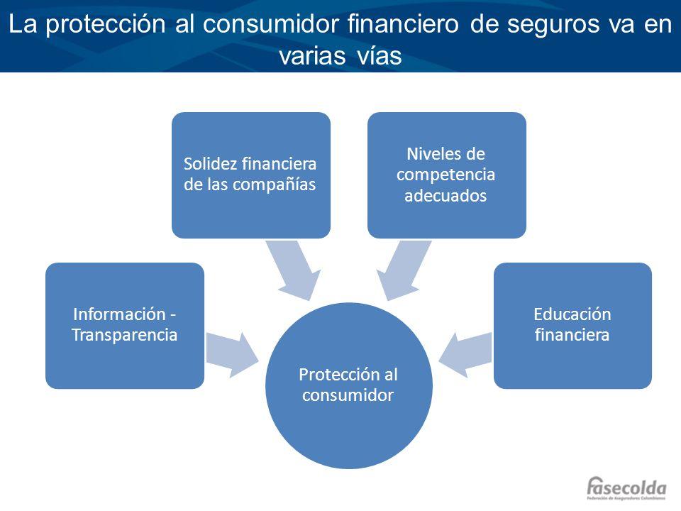 La protección al consumidor financiero de seguros va en varias vías Protección al consumidor Información - Transparencia Solidez financiera de las com