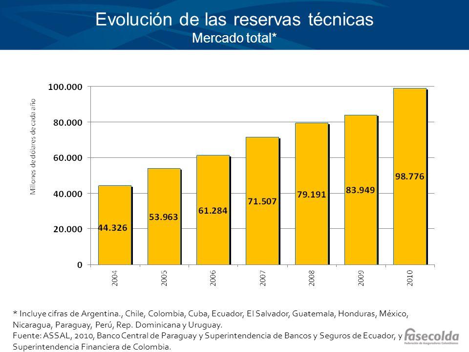 Evolución de las reservas técnicas Mercado total* * Incluye cifras de Argentina., Chile, Colombia, Cuba, Ecuador, El Salvador, Guatemala, Honduras, Mé