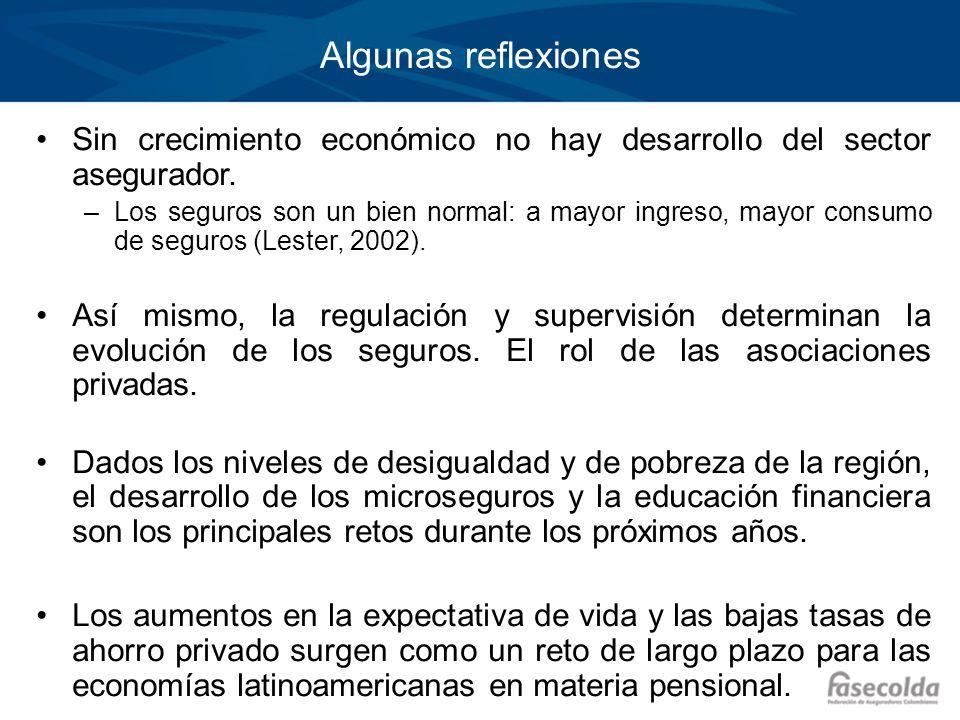 Algunas reflexiones Sin crecimiento económico no hay desarrollo del sector asegurador. –Los seguros son un bien normal: a mayor ingreso, mayor consumo
