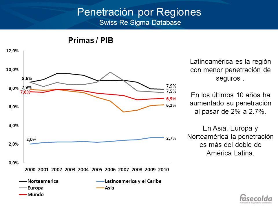 Penetración por Regiones Swiss Re Sigma Database Primas / PIB Latinoamérica es la región con menor penetración de seguros. En los últimos 10 años ha a
