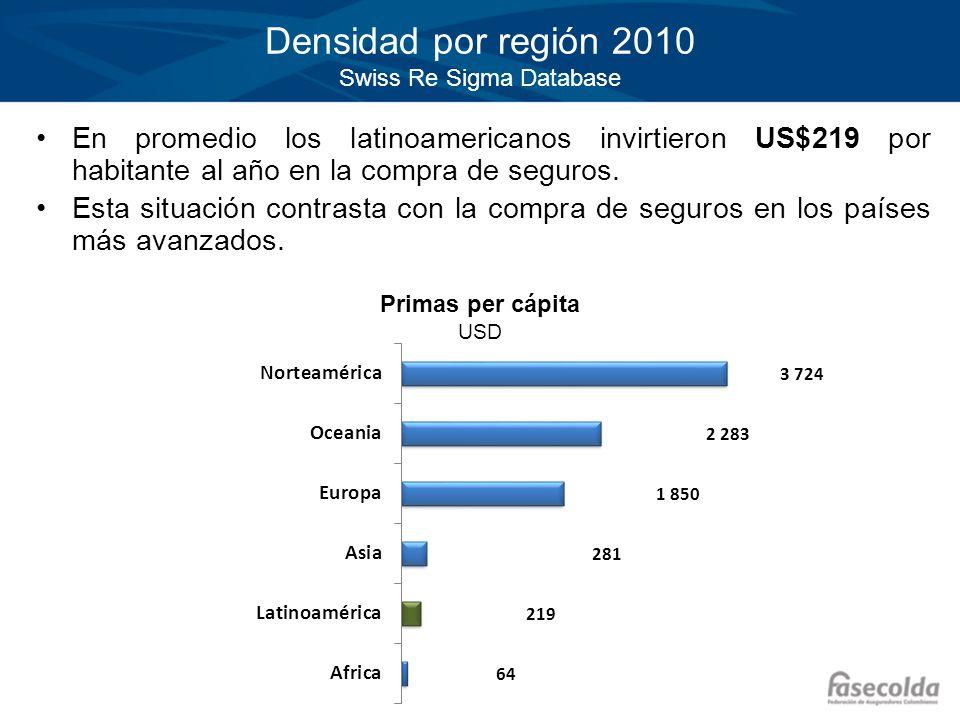 Densidad por región 2010 Swiss Re Sigma Database En promedio los latinoamericanos invirtieron US$219 por habitante al año en la compra de seguros. Est