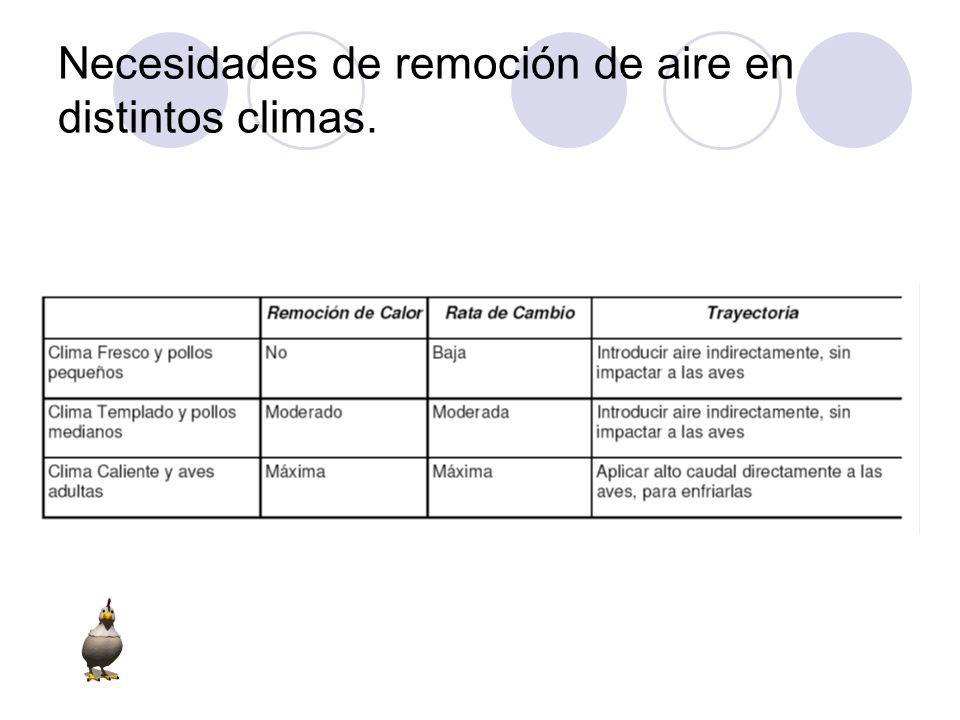 Necesidades de remoción de aire en distintos climas.