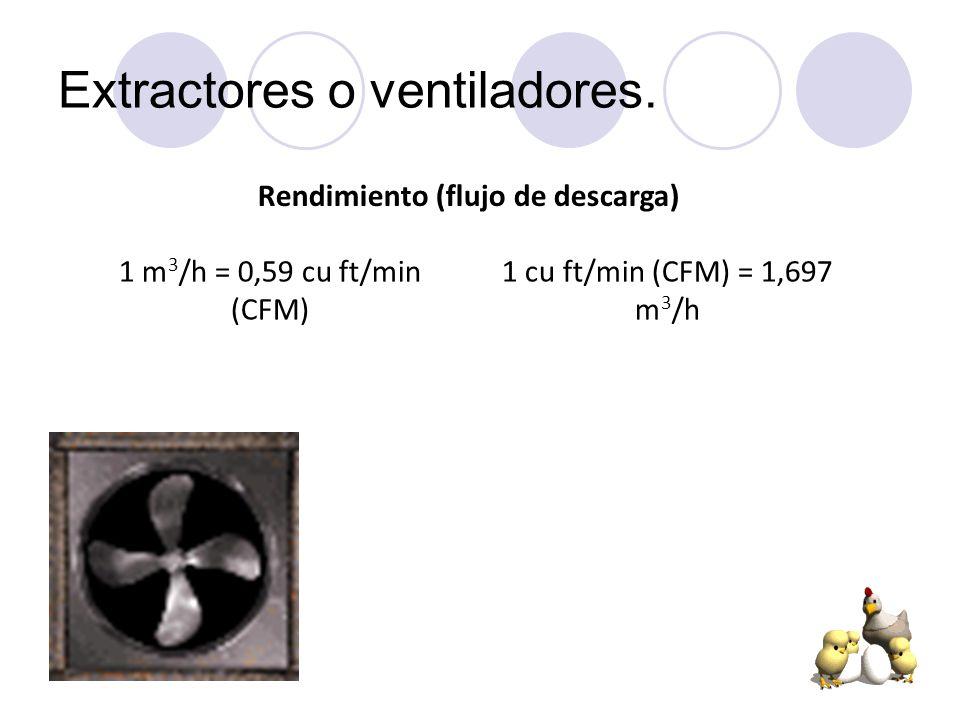 Extractores o ventiladores. Rendimiento (flujo de descarga) 1 m 3 /h = 0,59 cu ft/min (CFM) 1 cu ft/min (CFM) = 1,697 m 3 /h