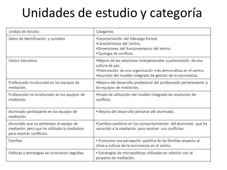 Unidades de estudio y categoría Unidad de EstudioCategorías Datos de Identificación y contexto Caracterización del liderazgo formal. Características d