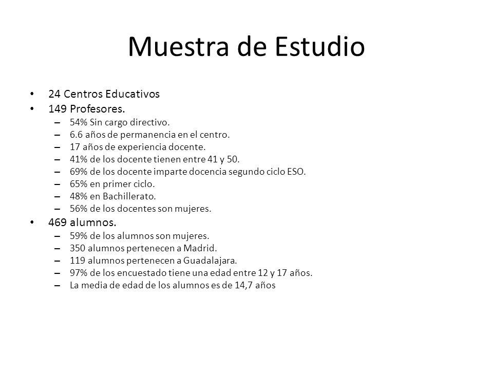 Muestra de Estudio 24 Centros Educativos 149 Profesores. – 54% Sin cargo directivo. – 6.6 años de permanencia en el centro. – 17 años de experiencia d