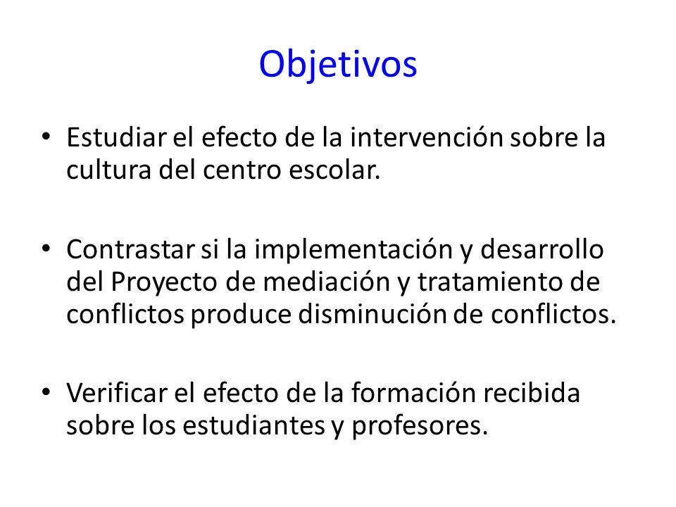 Objetivos Estudiar el efecto de la intervención sobre la cultura del centro escolar. Contrastar si la implementación y desarrollo del Proyecto de medi