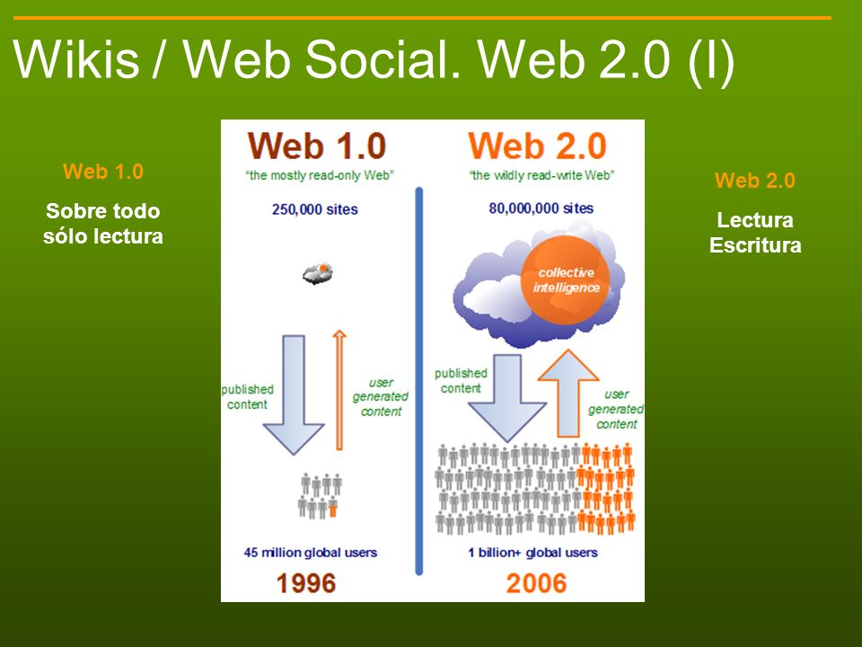 Wikis / Web Social. Web 2.0 (I) Web 1.0 Sobre todo sólo lectura Web 2.0 Lectura Escritura
