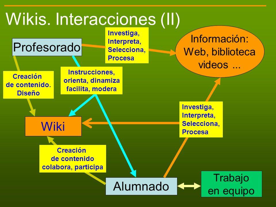 Wikis. Interacciones (II) Wiki Información: Web, biblioteca videos... Alumnado Profesorado Investiga, Interpreta, Selecciona, Procesa Investiga, Inter