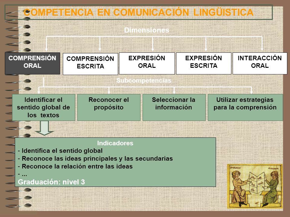 Indicadores - Identifica el sentido global - Reconoce las ideas principales y las secundarias - Reconoce la relación entre las ideas -... Graduación: