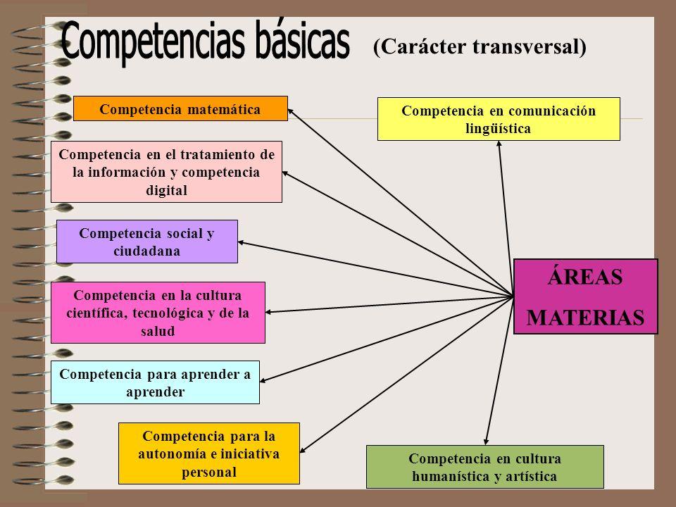 Competencias y áreas/materias + Carácter transversal Aprender a aprenderAprender a aprender Comunicación lingüísticaComunicación lingüística Tratamiento de la información y C.