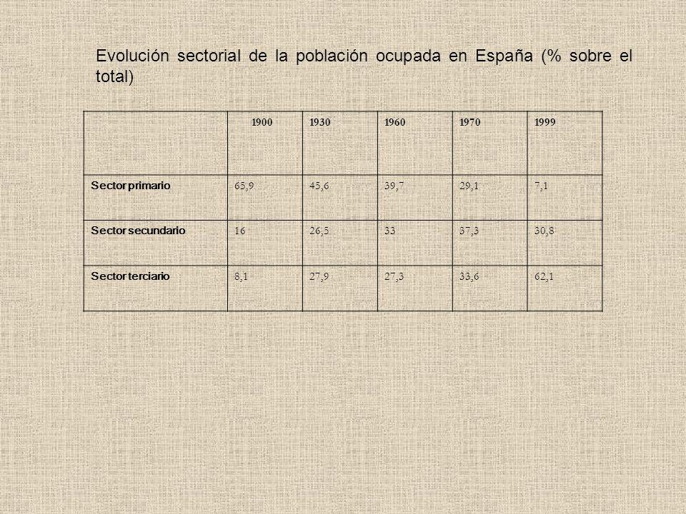 Evolución sectorial del PIB en España (% sobre el total) 196419811993 Sector primario 17,96,43,5 Sector secundario 32,93433 Sector terciario 42,959,663,5