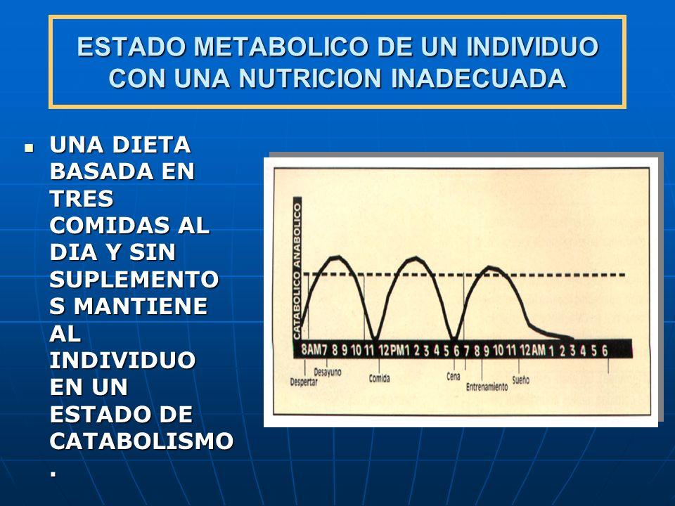 ESTADO METABOLICO DE UN INDIVIDUO CON UNA NUTRICION INADECUADA UNA DIETA BASADA EN TRES COMIDAS AL DIA Y SIN SUPLEMENTO S MANTIENE AL INDIVIDUO EN UN