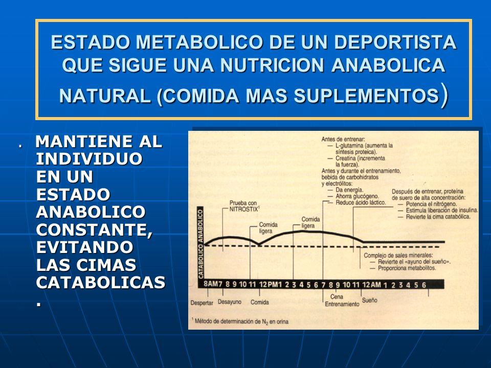 ESTADO METABOLICO DE UN DEPORTISTA QUE SIGUE UNA NUTRICION ANABOLICA NATURAL (COMIDA MAS SUPLEMENTOS ). MANTIENE AL INDIVIDUO EN UN ESTADO ANABOLICO C