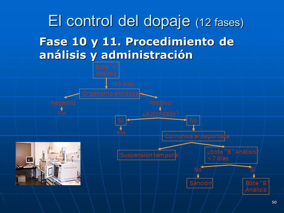 El control del dopaje (12 fases) Fase 10 y 11. Procedimiento de análisis y administración 50 Bote A Análisis Organismo antidopaje NegativoPositivo Fin