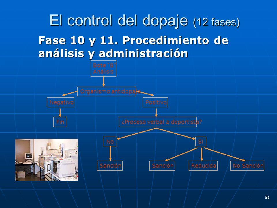 El control del dopaje (12 fases) El control del dopaje (12 fases) Fase 10 y 11. Procedimiento de análisis y administración 51 Bote B Análisis Organism