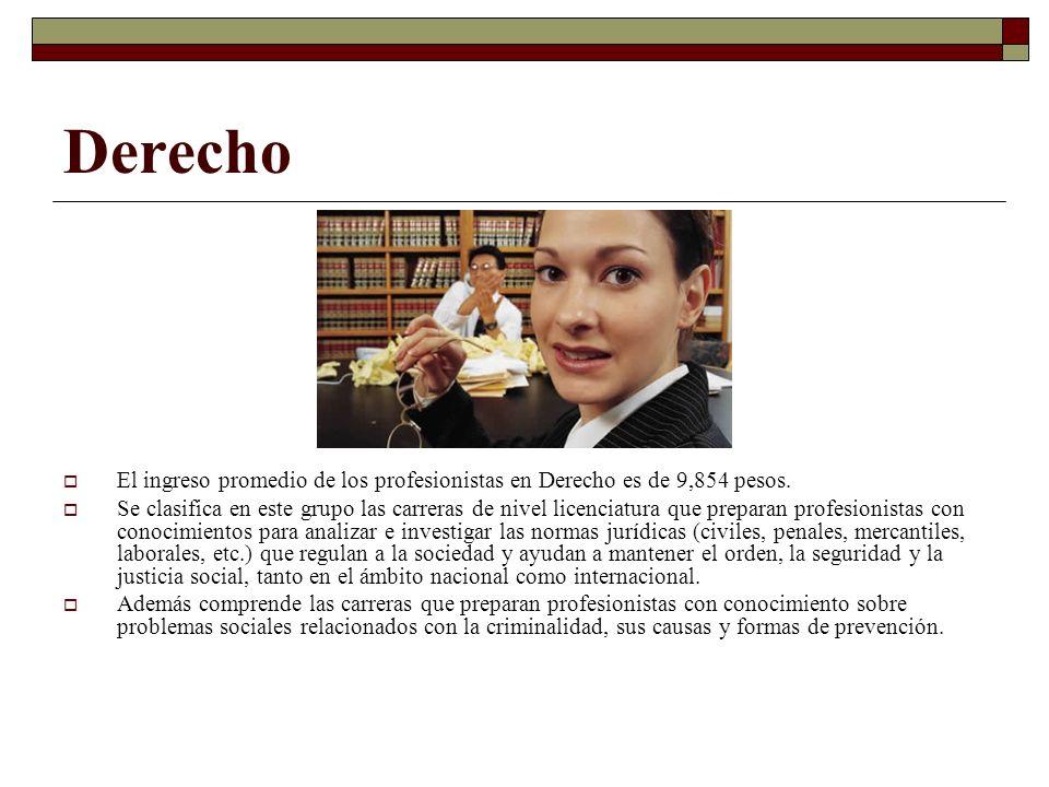 Derecho El ingreso promedio de los profesionistas en Derecho es de 9,854 pesos. Se clasifica en este grupo las carreras de nivel licenciatura que prep