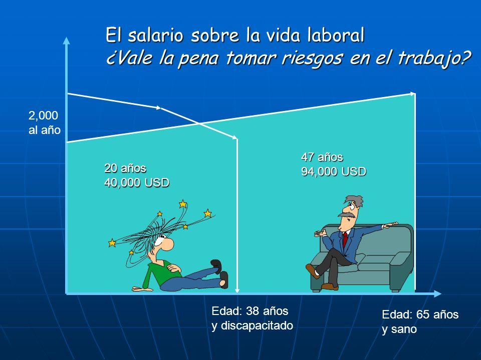 Edad: 38 años y discapacitado Edad: 65 años y sano El salario sobre la vida laboral ¿Vale la pena tomar riesgos en el trabajo? 20 años 40,000 USD 47 a