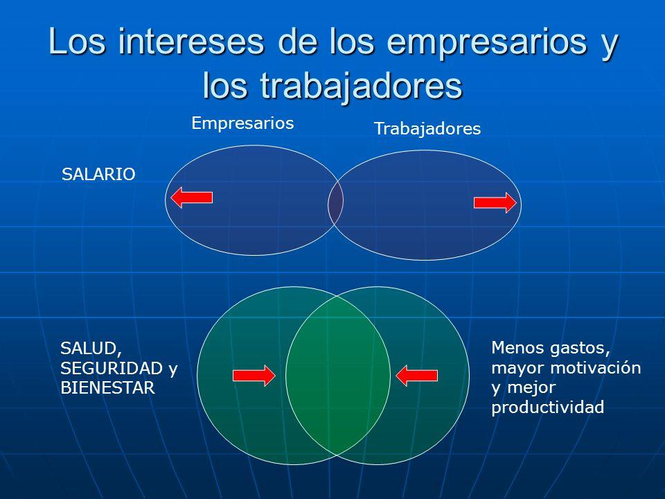 Los intereses de los empresarios y los trabajadores SALARIO SALUD, SEGURIDAD y BIENESTAR Empresarios Trabajadores Menos gastos, mayor motivación y mej