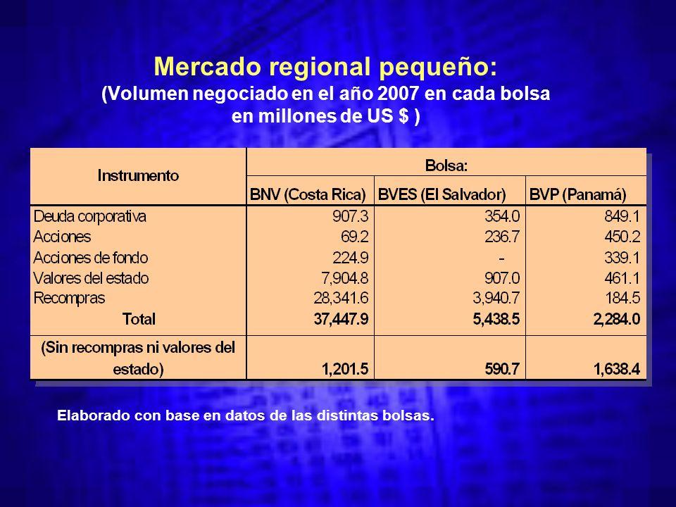 Mercado regional pequeño: (Volumen negociado en el año 2007 en cada bolsa en millones de US $ ) Elaborado con base en datos de las distintas bolsas.