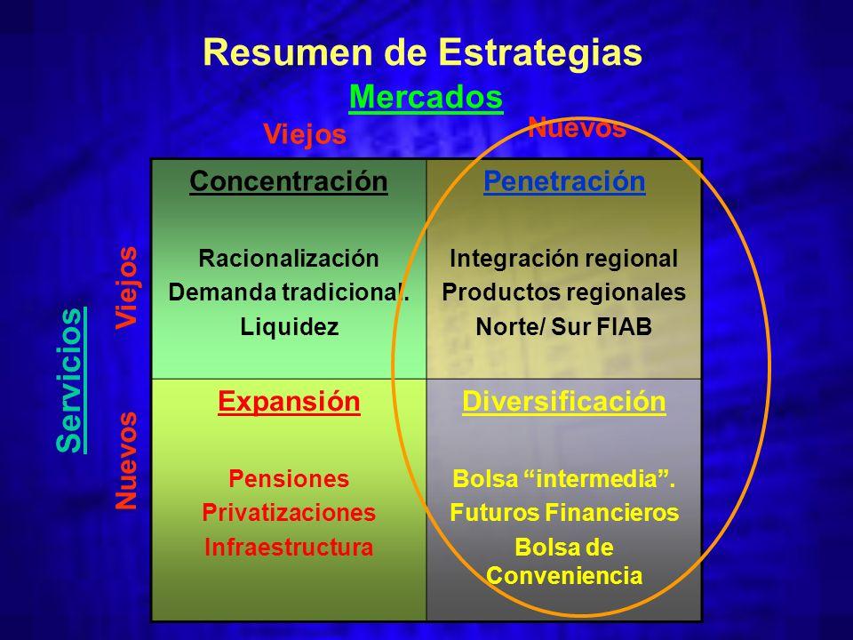 Concentración Racionalización Demanda tradicional.