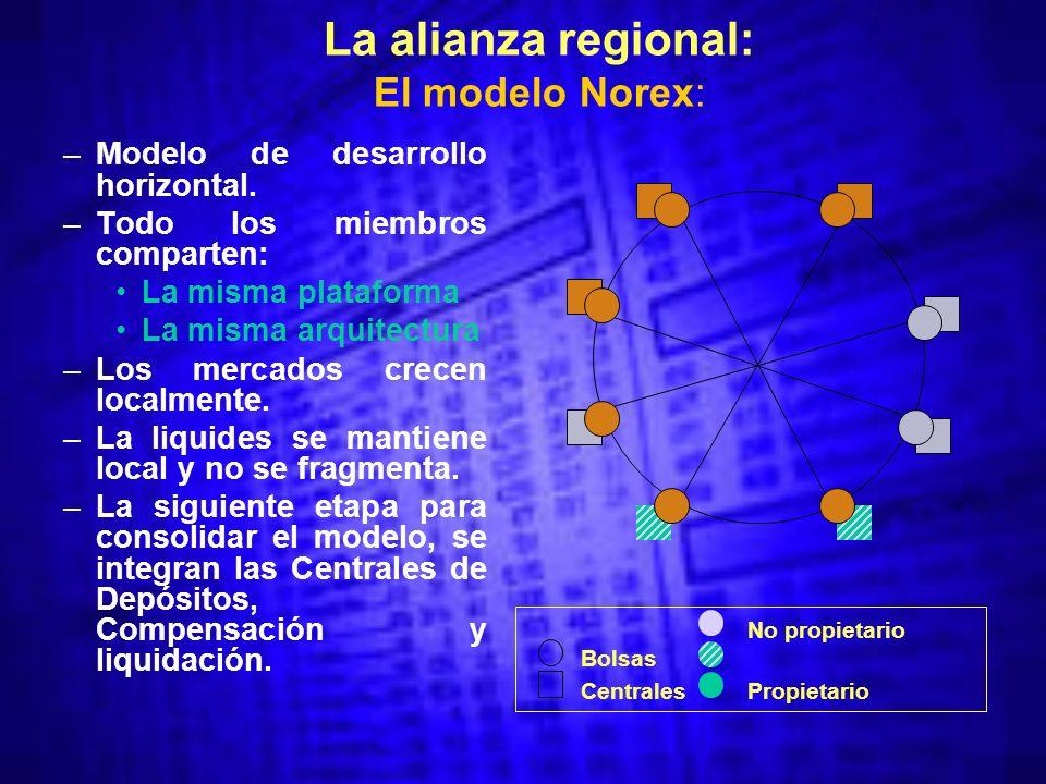 La alianza regional: El modelo Norex: –Modelo de desarrollo horizontal.