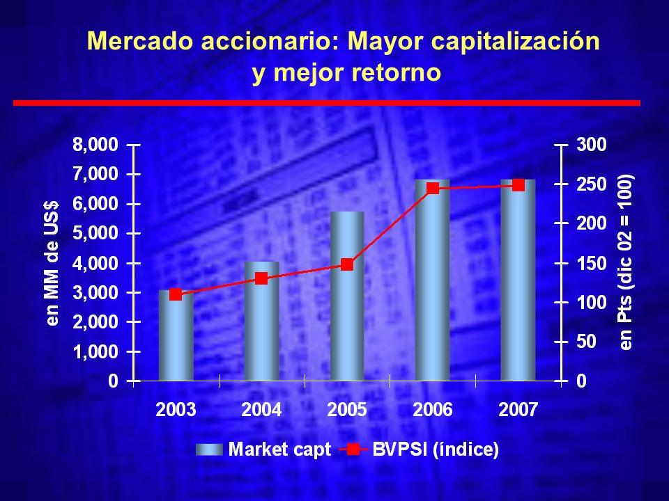 Mercado accionario: Mayor capitalización y mejor retorno