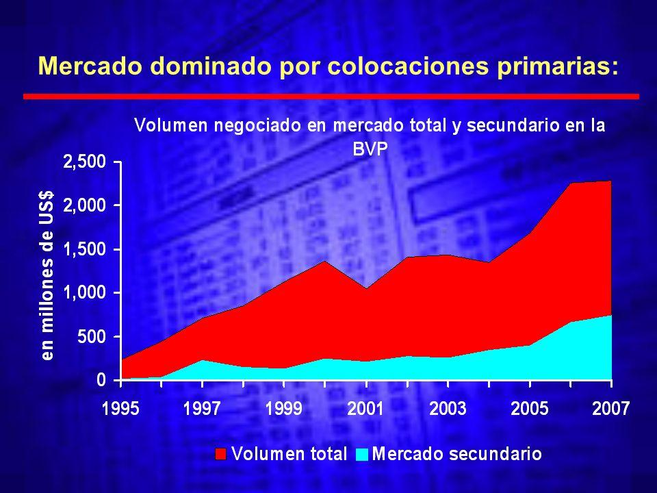 Mercado dominado por colocaciones primarias: