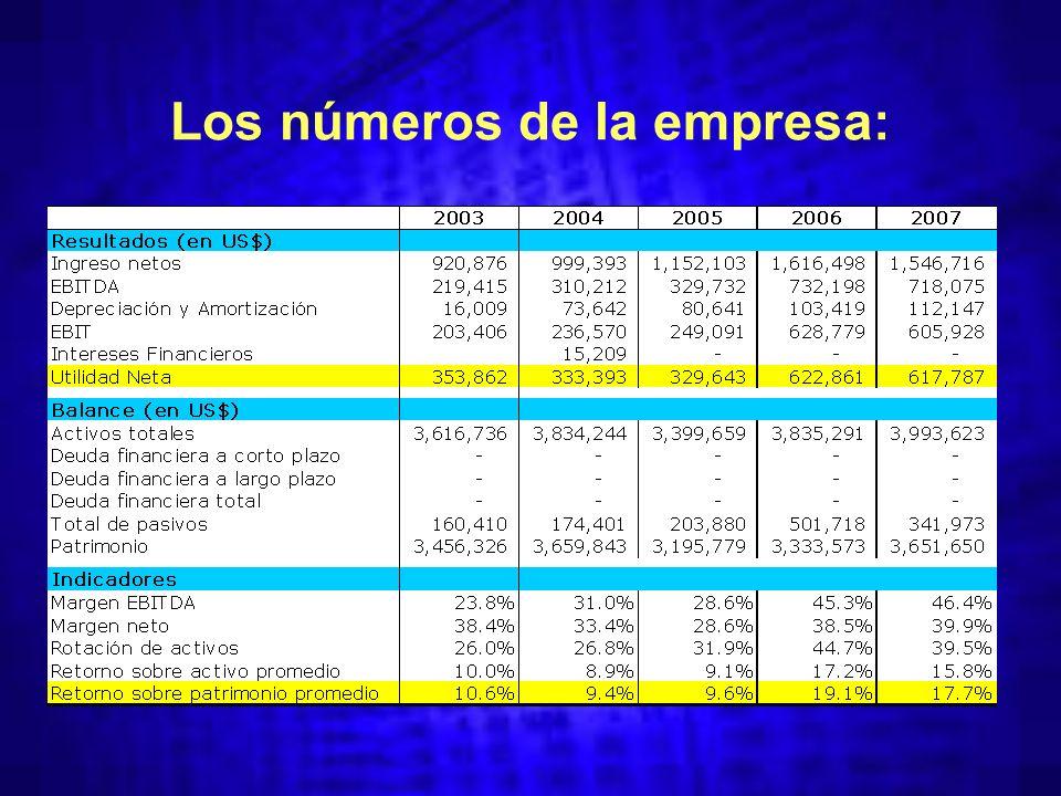 Los números de la empresa: