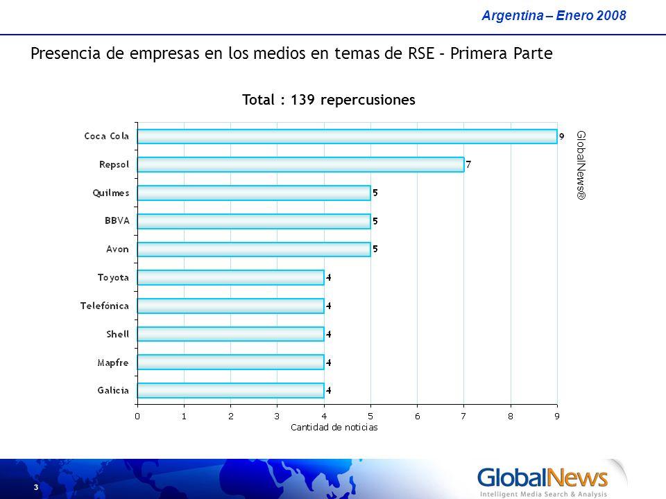3 Presencia de empresas en los medios en temas de RSE – Primera Parte Argentina – Enero 2008 GlobalNews® Total : 139 repercusiones