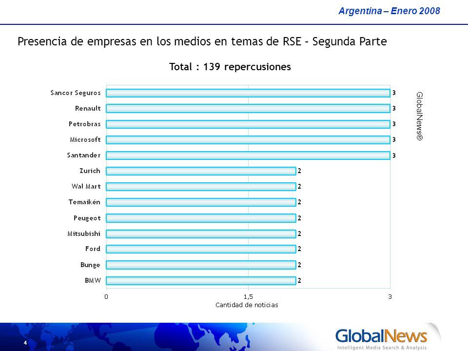 5 Cantidad total de cm² publicado por empresa en temas de RSE - Primera Parte Argentina – Enero 2008 GlobalNews® Total : 139 notas