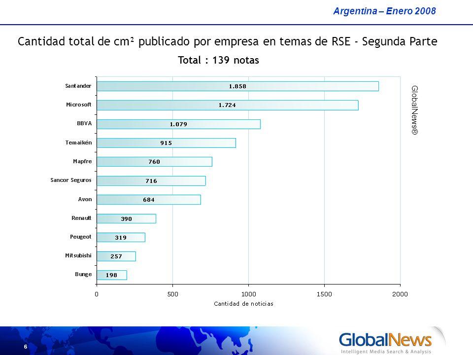 6 Cantidad total de cm² publicado por empresa en temas de RSE - Segunda Parte Argentina – Enero 2008 GlobalNews® Total : 139 notas