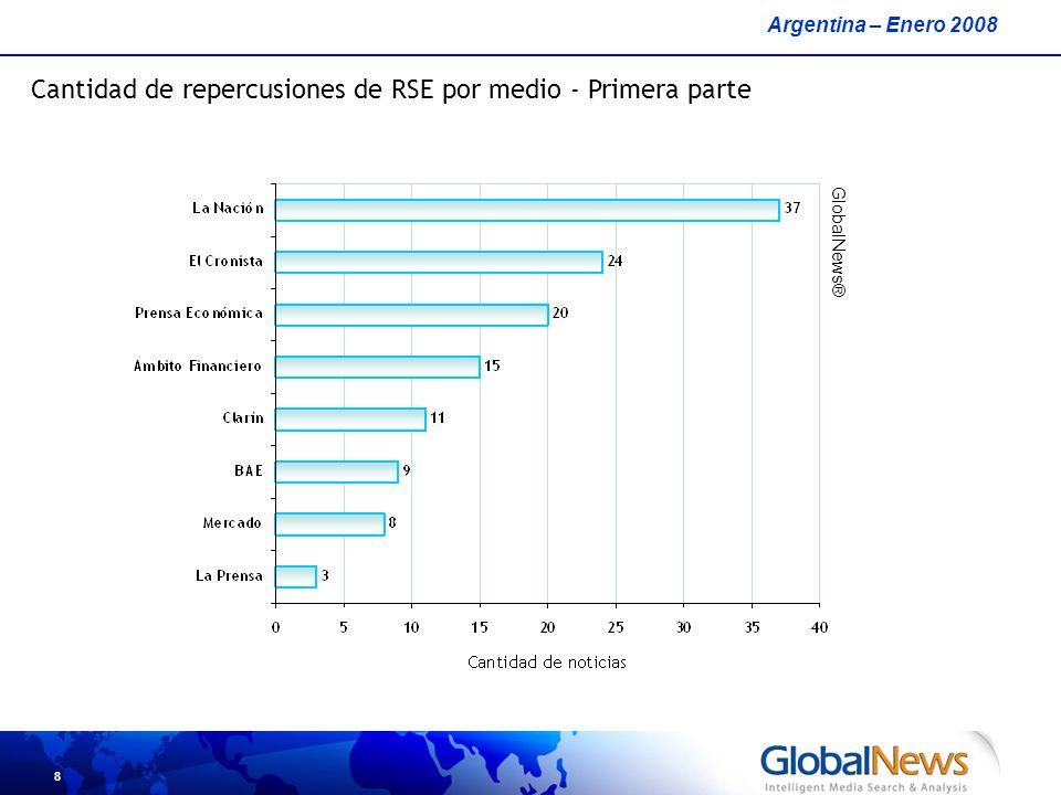 8 Argentina – Enero 2008 GlobalNews® Cantidad de repercusiones de RSE por medio - Primera parte