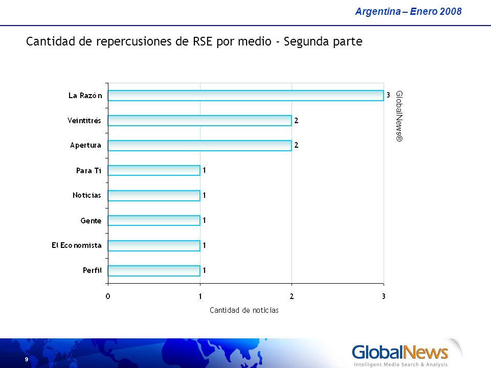9 Argentina – Enero 2008 GlobalNews® Cantidad de repercusiones de RSE por medio - Segunda parte