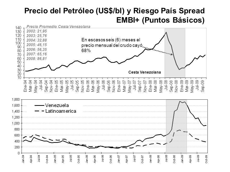 Precio del Petróleo (US$/bl) y Riesgo País Spread EMBI+ (Puntos Básicos) Nota: Cifras de abril promedio al 17 Última Actualización: 22/04/09 Fuente: M