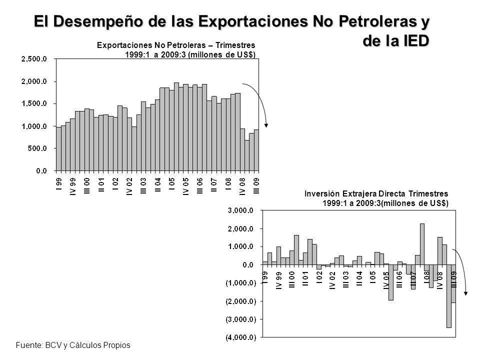 El Desempeño de las Exportaciones No Petroleras y de la IED Inversión Extrajera Directa Trimestres 1999:1 a 2009:3(millones de US$) Exportaciones No P