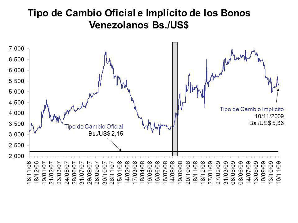Fuente: Bloomberg y Cálculos Propios Tipo de Cambio Implícito 10/11/2009 Bs./US$ 5,36 Última Actualización: 18/11/09 Tipo de Cambio Oficial e Implícit