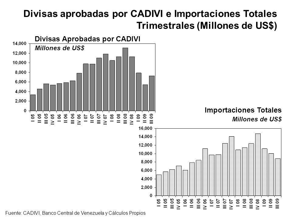 Divisas aprobadas por CADIVI e Importaciones Totales Trimestrales (Millones de US$) Importaciones Totales Millones de US$ Fuente: CADIVI, Banco Centra