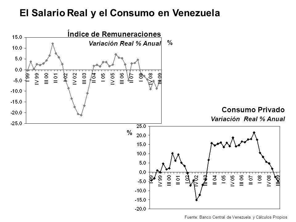 % Consumo Privado Variación Real % Anual % Índice de Remuneraciones Variación Real % Anual Fuente: Banco Central de Venezuela y Cálculos Propios El Sa