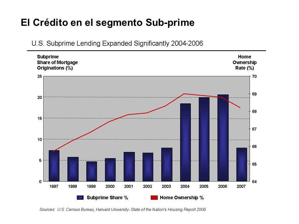 Emisión Global de Activos Financieros Estructurados Fuente: Lehman Brothers Activos Financieros Estructurados fueron más allá de Sub-prime La emisión de activos financieros estructurados fue en múltiples variedades y circularon globalmente.