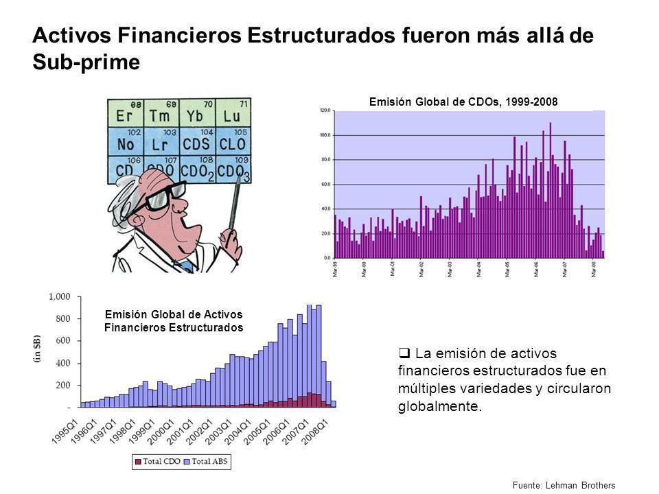 Emisión Global de Activos Financieros Estructurados Fuente: Lehman Brothers Activos Financieros Estructurados fueron más allá de Sub-prime La emisión