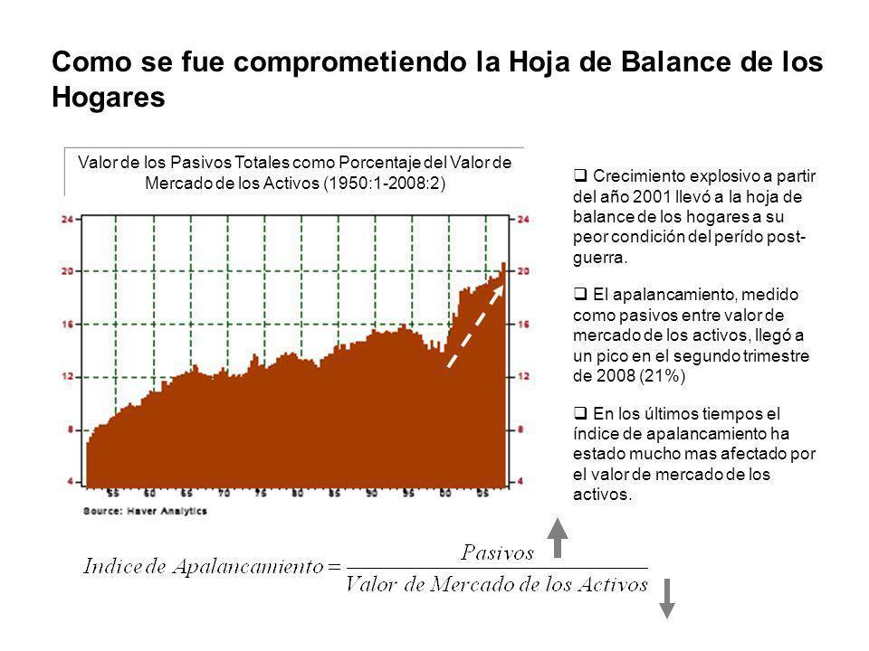 Como se fue comprometiendo la Hoja de Balance de los Hogares Crecimiento explosivo a partir del año 2001 llevó a la hoja de balance de los hogares a s