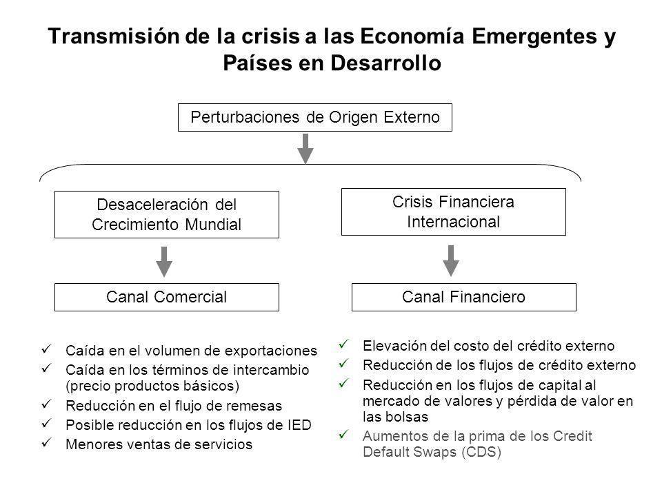 En el Caso de Venezuela: La Transmisión de la Crisis es más compleja Perturbaciones de Origen Externos Reacciones de Política Canal Comercial Canal Financiero Caída en los Precios del Crudo y otros Productos Reducción del Volumen de Exportaciones (petroleras y no petroleras) Reducción en los flujos de IED Elevación del costo del crédito externo Reducción de los flujos de crédito externo En el frente Externo En el área Fiscal y Financiera En el ámbito Salarial Ajuste en las Importaciones Ajuste en el Presupuesto de gastos Incrementos Tributarios (alícuota del IVA) Búsqueda masiva de financiamiento Ajuste muy restringido del Salario Mínimo 3er trimestre de 2008Finales 1er trimestre de 2009