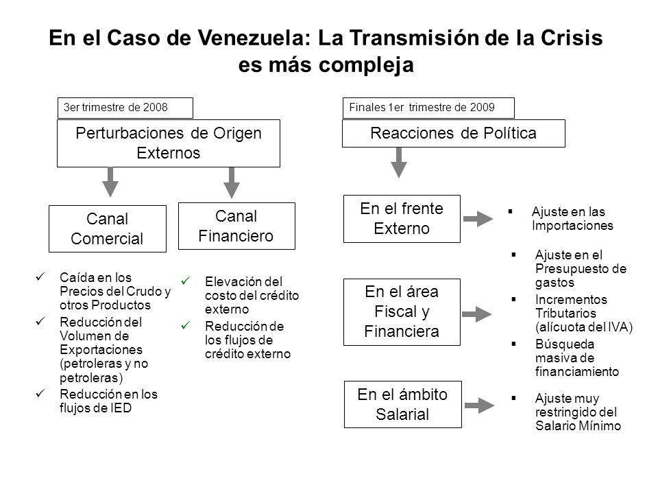 En el Caso de Venezuela: La Transmisión de la Crisis es más compleja Perturbaciones de Origen Externos Reacciones de Política Canal Comercial Canal Fi