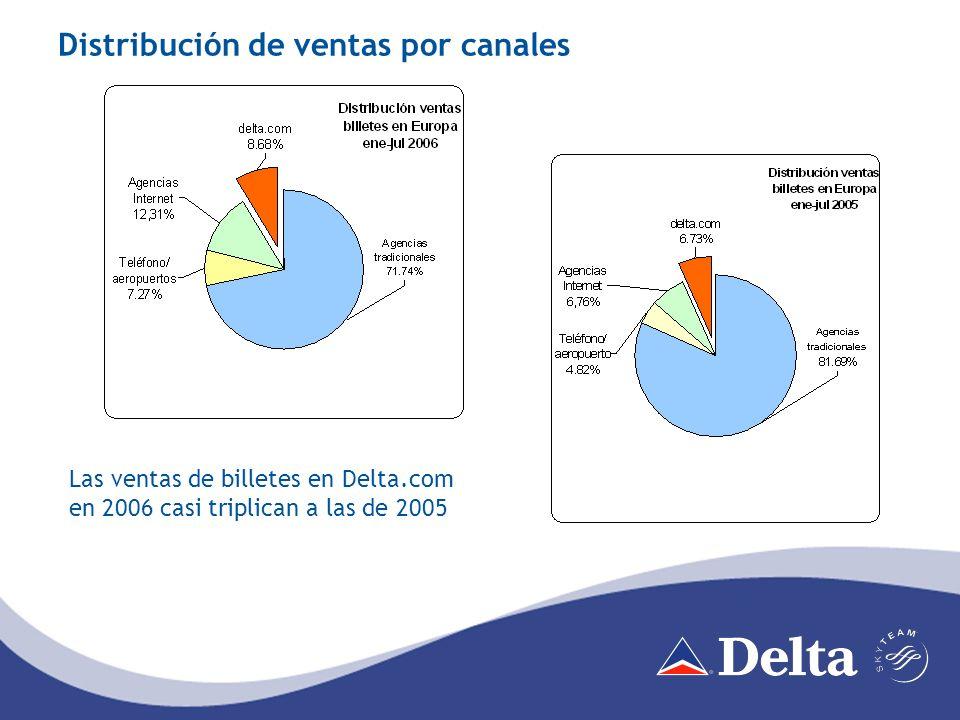 Expansión internacional en 2006 La mayor expansión internacional llevada a cabo por una compañía aérea estadounidense en un solo año 15 rutas transatlánticas 36 rutas a Centroamérica, Sudamérica y el Caribe Más servicios internacionales previstos para 2007