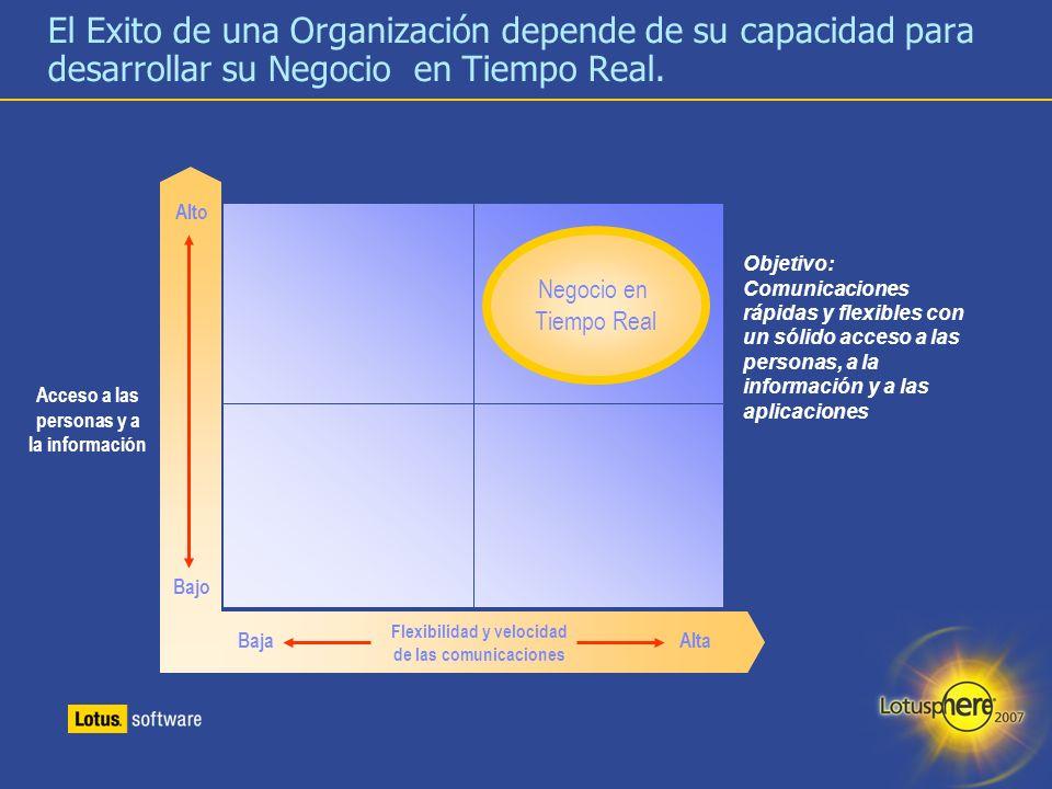 3 El Exito de una Organización depende de su capacidad para desarrollar su Negocio en Tiempo Real. Acceso a las personas y a la información Objetivo: